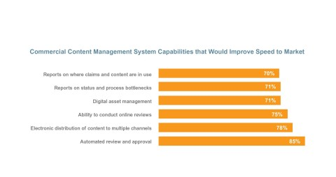 Commercial Content Management System that Would Improve Speed to Market (Graphic: Business Wire)