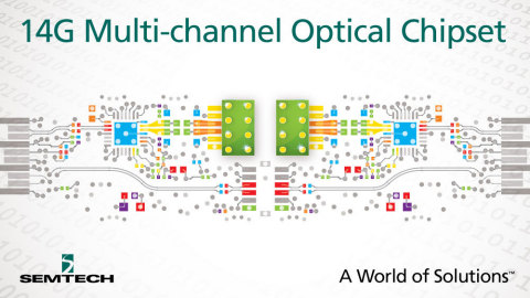 Semtech Announces Production Release of 14Gbps Chipset for Multi-channel Optical Communications (Graphic: Business Wire)