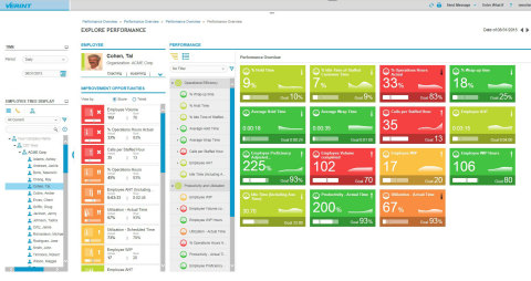 Verint Performance Management provides a new UI and a standard framework for efficiently tracking, managing and improving individual and team performances. (Graphic: Business Wire)