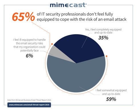 65 Percent of Global Businesses Ill-Equipped to Defend Against Email-Based Cyber-Attacks (Photo: Business Wire)