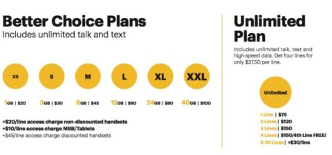 Sprint Better Choice Plans. Prices exclude monthly taxes and surcharges. (Graphic: Business Wire)