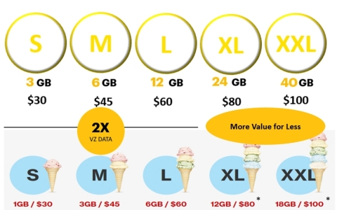 More Data than Verizon, Better Value. For a limited time only, Verizon is offering an extra 2GB per line on XL and XXL. (Graphic: Business Wire)