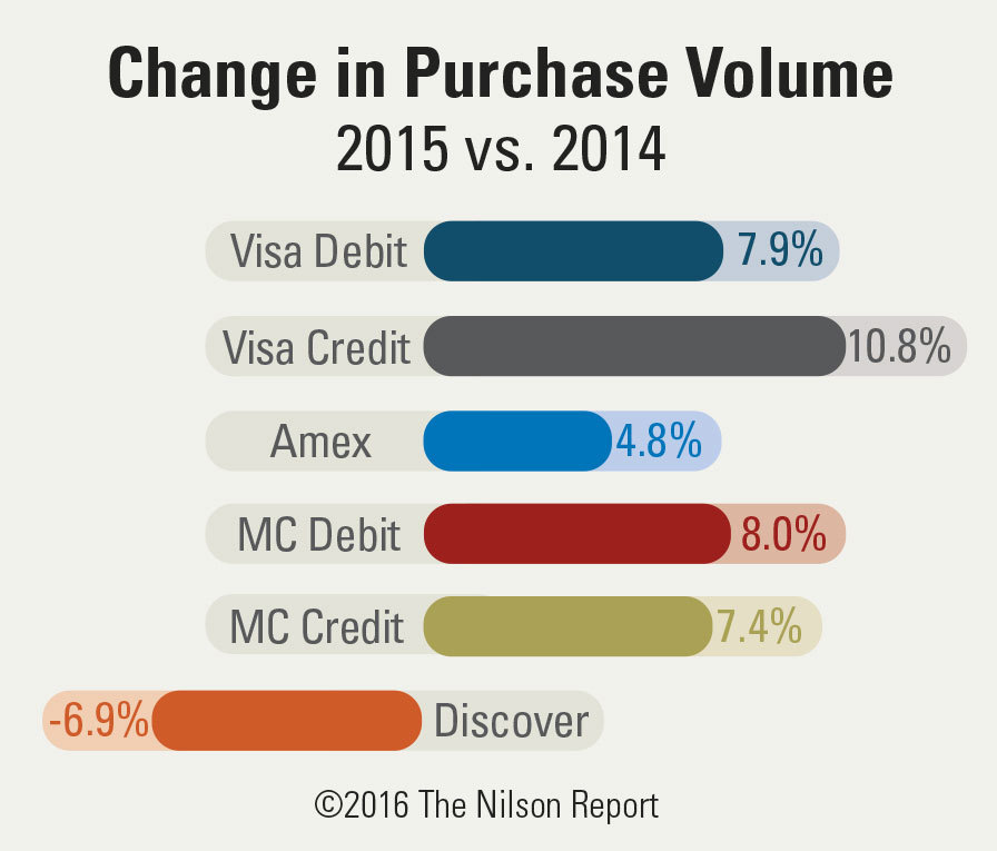 American Express, Discover, MasterCard, and Visa Purchase Volume ...