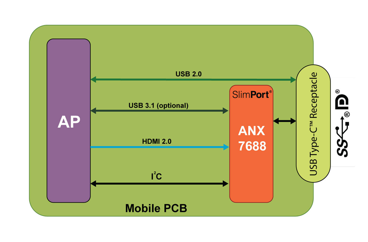 SlimPort ANX7688, the first 4K 60fps, FHD 120fps single-chip transmitter to support DisplayPort over USB-C for AR and VR ready smartphones. (Photo: Business Wire)