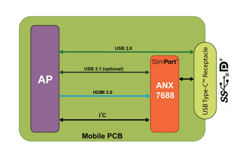 SlimPort ANX7688, the first 4K 60fps, FHD 120fps single-chip transmitter to support DisplayPort over ...