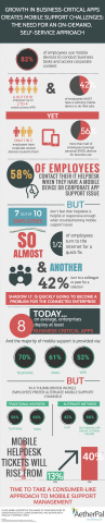 AetherPal Mobile Support Trends Infographic (Graphic: Business Wire)
