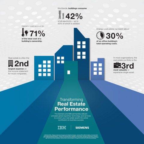 Solutions for building management are evolving through emerging technologies in cloud computing, data analytics, and intelligent field devices. This shift provides an opportunity for real estate owners to transform their assets into active contributors to business success, making their buildings as reliable, cost-effective, and sustainable as possible. (Graphic: Business Wire)