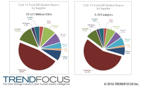 CQ4 '14 Total SSD Market Shares, by Supplier, Units (M), Exabytes (Graphic: Business Wire)