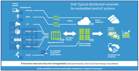 Dell Embedded IoT Architecture (Graphic: Business Wire)