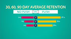 Kahuna Mobile Marketing Index: Smart Messaging Doubles App Retention