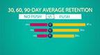 Kahuna Mobile Marketing Index: Smart Messaging Doubles App Retention