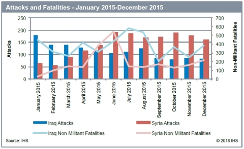 Islamic State attacks and fatalities in Syria and Iraq (January 2015 - December 2015) (Graphic: Business Wire)