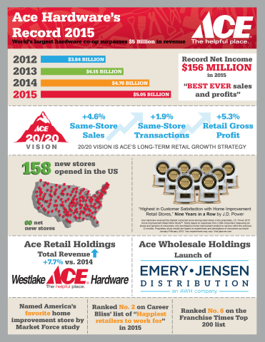 Ace Hardware reports record 2015 revenues and profits. (Graphic: Business Wire)
