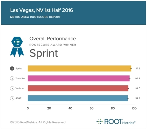 Sprint network #1 in overall performance in Las Vegas (Graphic: Business Wire)