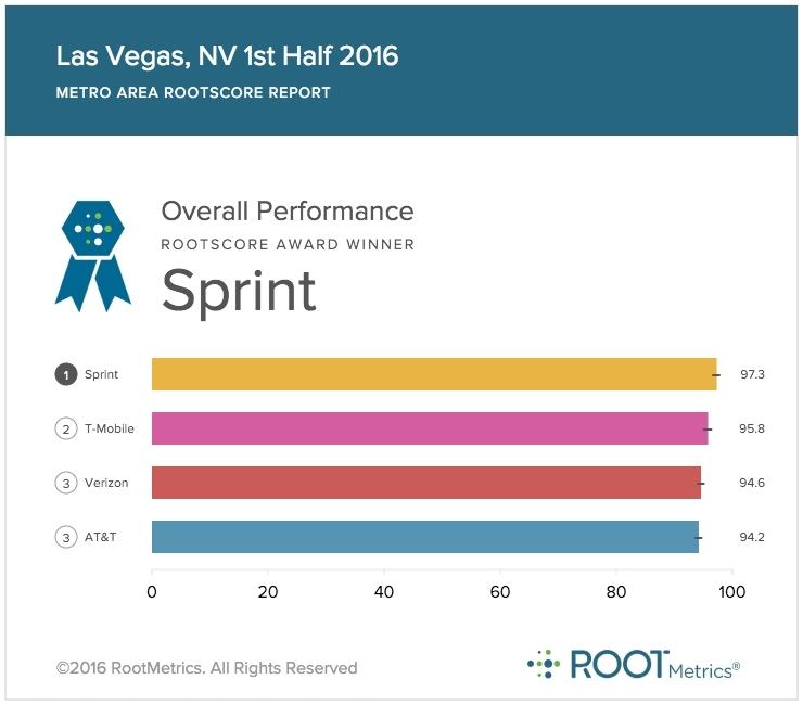 Sprint Network 1 in Las Vegas Las vegas, Networking