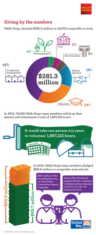Wells Fargo and Wells Fargo team members' giving by the numbers (Photo: Business Wire)