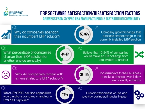 SYSPRO USA SNAP Survey ERP Satisfaction/Dissatisfaction Results from SYSPRO Manufacturing and Distribution Community (Graphic: Business Wire)