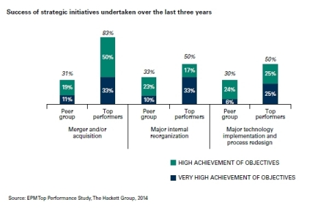 EPM top performers are far more successful than their peers when executing a wide array of strategic initiatives. (Graphic: Business Wire)