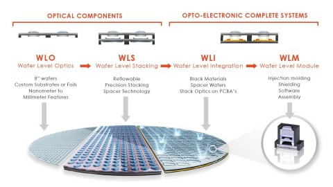 Heptagon's wafer-level process technology (Photo: Business Wire)