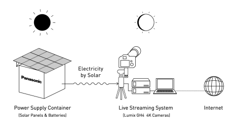 Panasonic will provide live coverage of the solar eclipse using the Power Supply Container and LUMIX GH4 cameras. (Graphic: Business Wire)