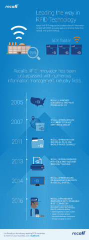 Recall Introducing Wearable Technology, Expanding Industry-Leading RFID Program (Graphic: Business Wire)