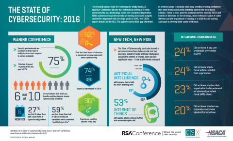 The State of Cybersecurity: 2016 (Graphic: Business Wire)