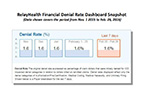 RelayHealth Financial Denials Dashboard snapshot showing denial rate data for the period covering Nov. 1, 2015 through Feb. 26, 2016.