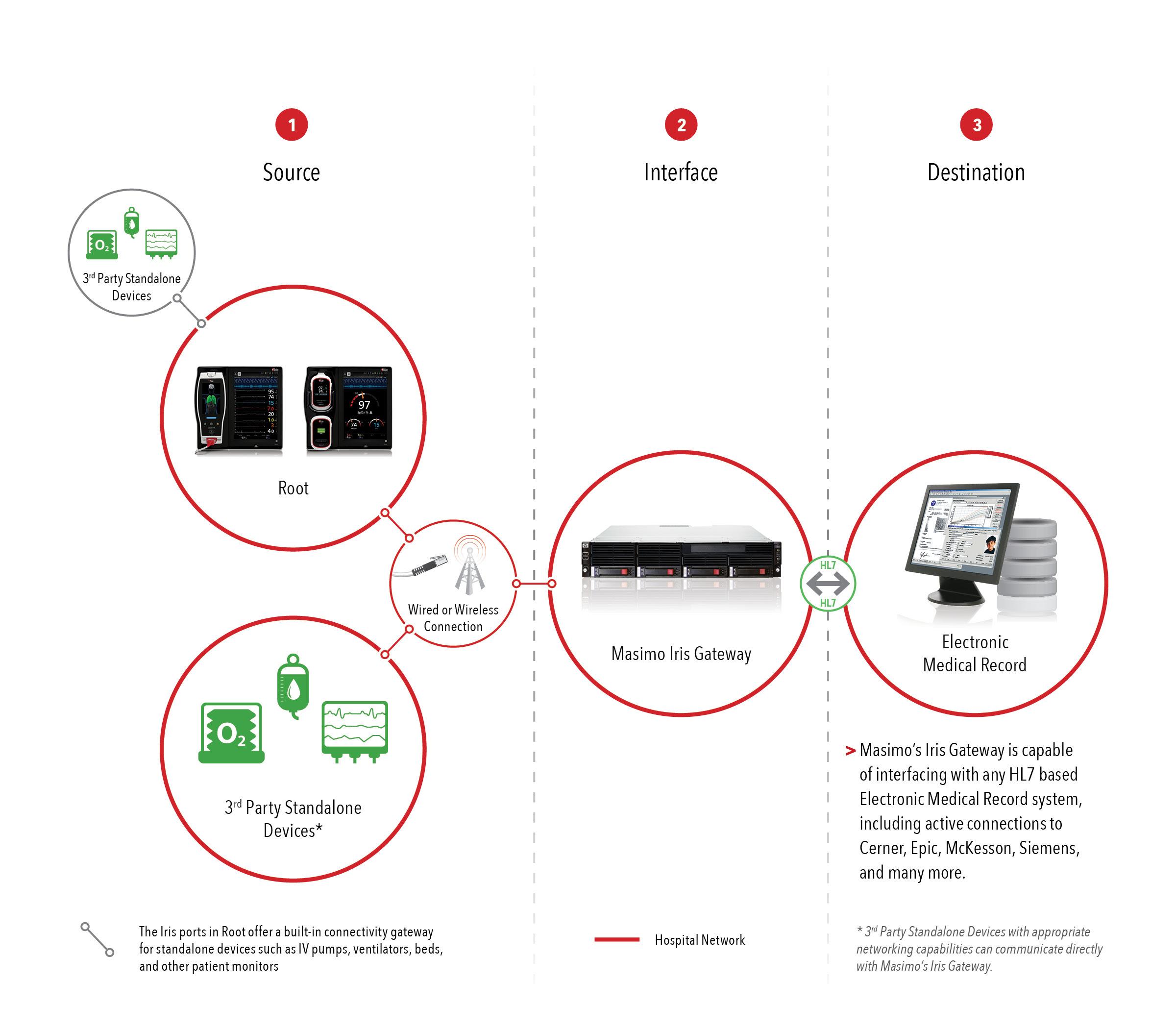 Masimo Announces Iris Gateway at HIMSS16 – Iris Wiring Diagram