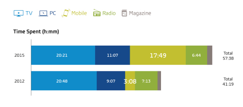 Chart 1. Weekly Time Spent with Media (Mexico) (Graphic: Business Wire)