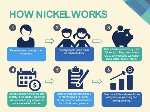 How Nickel Works (Photo: Business Wire)