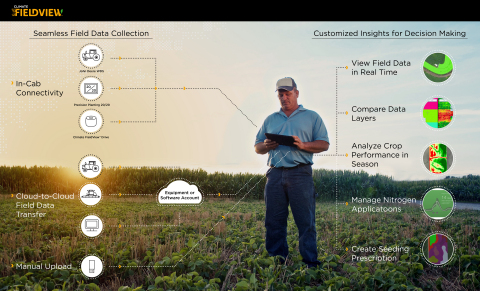 Climate FieldView™: The most broadly connected platform in the agriculture industry. (Graphic: Business Wire)