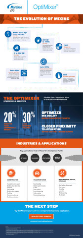 Learn more about OptiMixer's role in the evolution of 2-part mixing technology in this educational i ...
