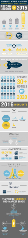 Starwood Hotels & Resorts: 2015-2016 European growth infographic (Graphic: Business Wire)