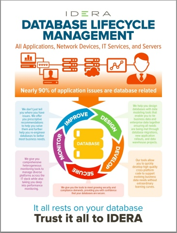 IDERA Database Lifecycle Management approach. (Graphic: Business Wire)