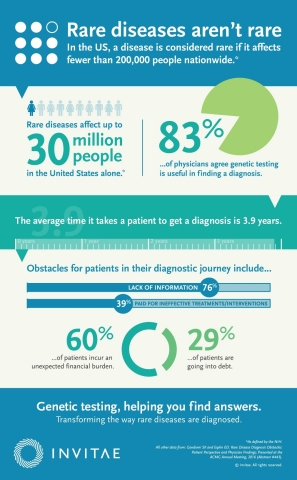 New data on rare diseases demonstrate impact of delayed diagnosis and obstacles for patients and cli ...
