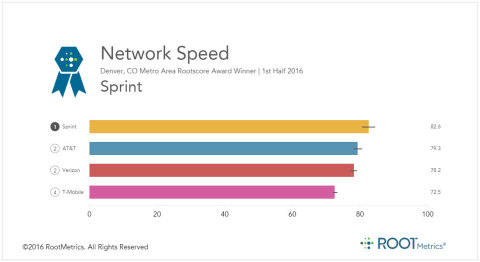 Sprint continues to have the fastest network in Denver, with a #1 ranking in network speed. (Graphic: Business Wire)