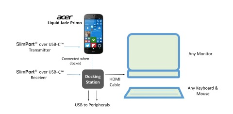 SlimPort USB-C Transmitters, Controllers and Receivers connect Acer Liquid Jade Primo Smartphone and Display Dock to external displays for a PC-like experience. (Graphic: Business Wire)