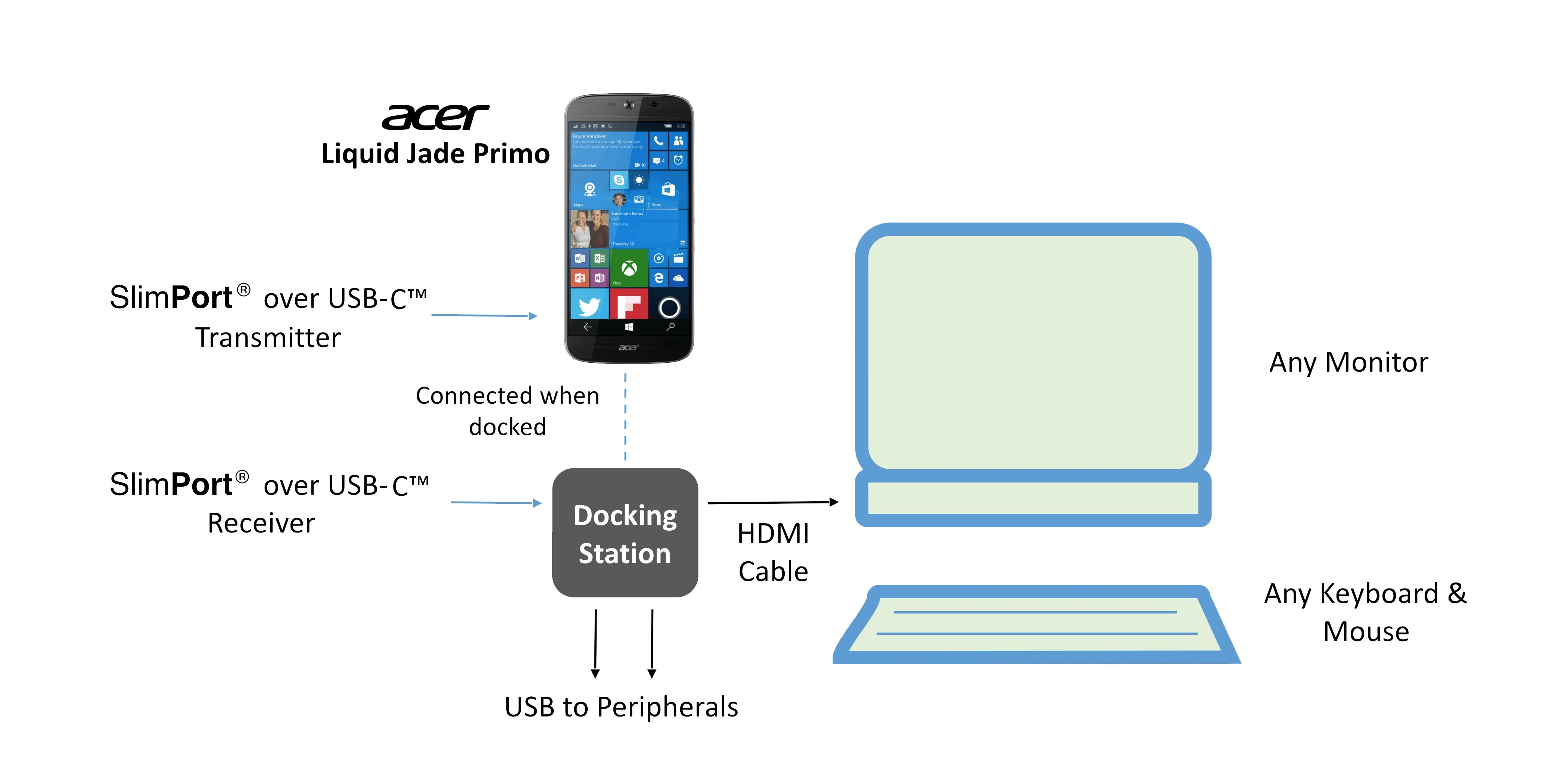 SlimPort Enables Windows Continuum on Acer Liquid Jade Primo