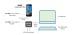 SlimPort ermöglicht Windows Continuum auf Acer Liquid Jade Primo-Smartphone und Display Dock