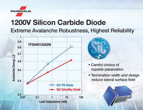Fairchild launches 1200V Silicon Carbide diode for high-speed solar inverters and rugged industrial  ...