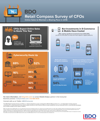 Other major findings from the third and final data release from the tenth annual BDO Retail Compass Survey of CFOs.