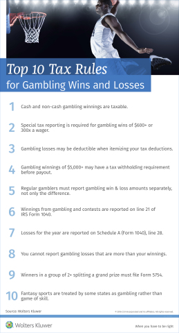 Top 10 Tax Rules for Gambling Wins and Losses (Graphic: Business Wire)