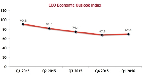 CEO Economic Outlook Index (Graphic: Business Wire)