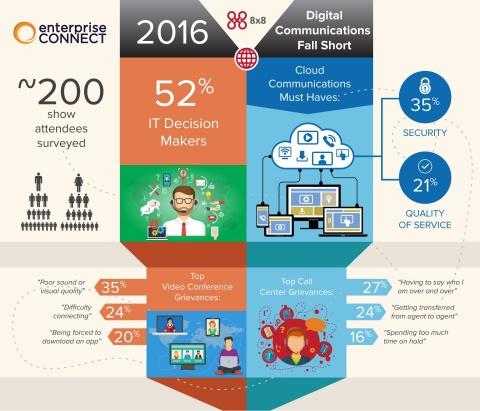 Digital Communications Fall Short (Photo: Business Wire)