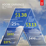 Adobe reports record Q1 FY2016 revenue. This earnings infographic features key performance from Adobe's Q1 FY2016 results.