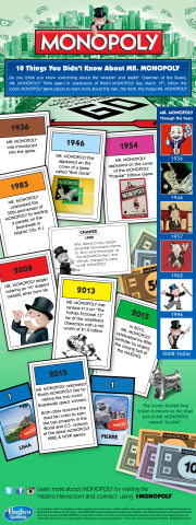In celebration of World MONOPOLY Day, March 19, follow the iconic MONOPOLY game pieces to learn more about MR. MONOPOLY!(Graphic: Business Wire)