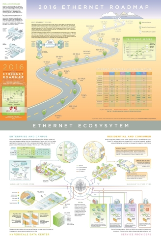 Ethernet Alliance 2016 Roadmap Image