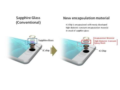 Structure Difference between Sapphire Glass and Newly Developed Encapsulation Material Based Finger- ...