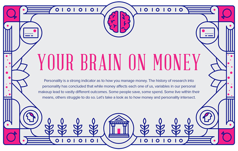 Personality is a strong indicator of how you manage money. Take a look at the history of money and personality and how they now intersect. (Photo: Business Wire)