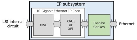Toshiba: IP subsystem for implementing 10 Gigabit Ethernet on custom LSI platforms (Graphic: Busines ...
